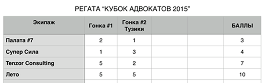 Предварительные результаты регаты Кубок Адвокатов 2015